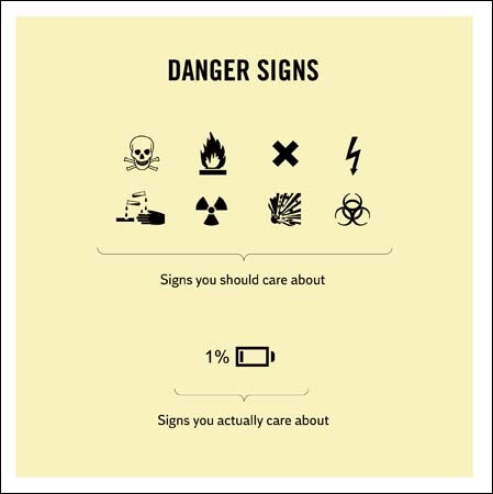 woodmansterne truth facts - danger signs you actually care about