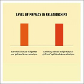 Woodmansterne truth facts - level of privacy in relationships